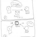 【朗報】Squareがネット販売に対応!